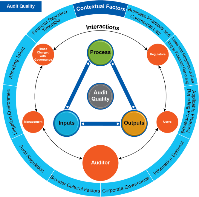 quality audit system Quality audits are performed to verify the effectiveness of a quality management system they can also be used to: gain internationally recognized quality.