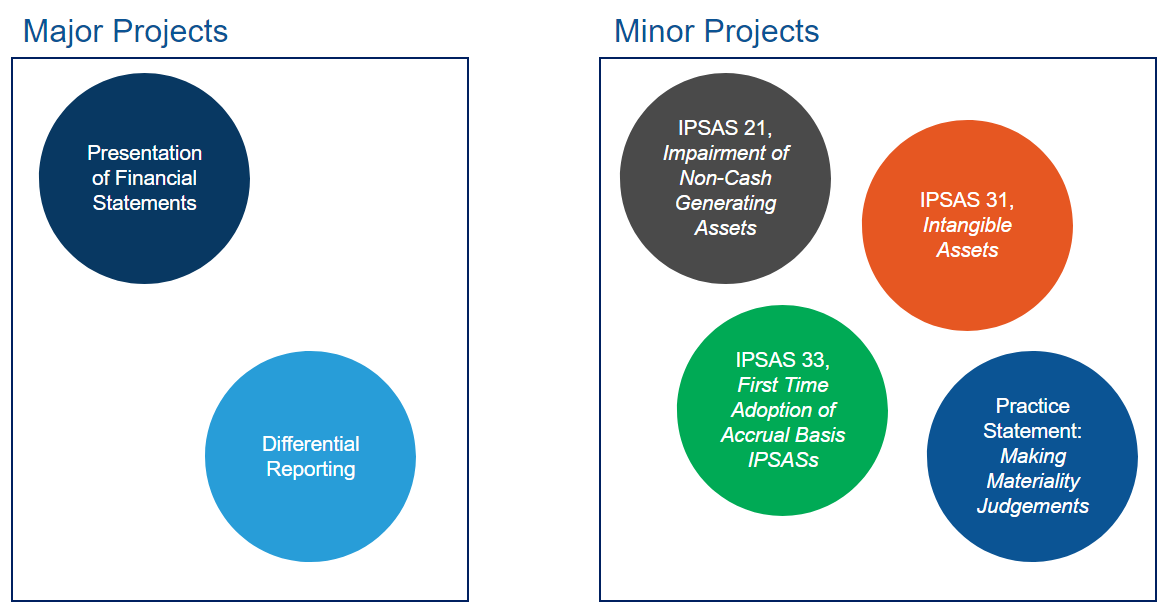 IPSASB-Proposed-Projects
