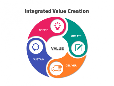 Accounting For Value Creation And Encouraging The Rise Of The Chief Value Officer Ifac